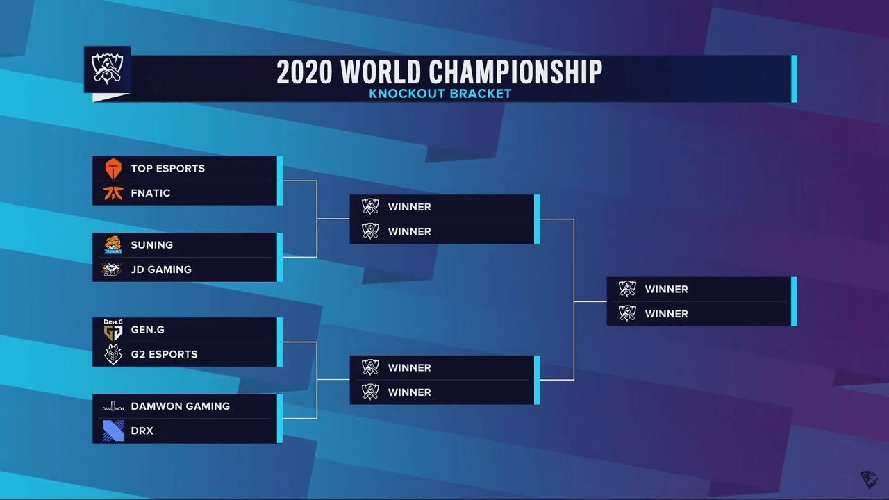 Вылет чемпиона СНГ и провал Америки Итоги группового этапа Worlds