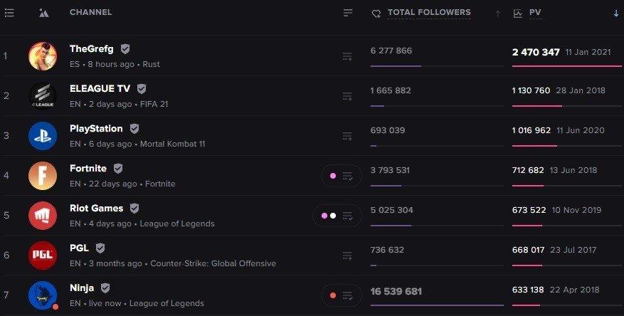 На Twitch установлен новый рекорд по числу зрителей