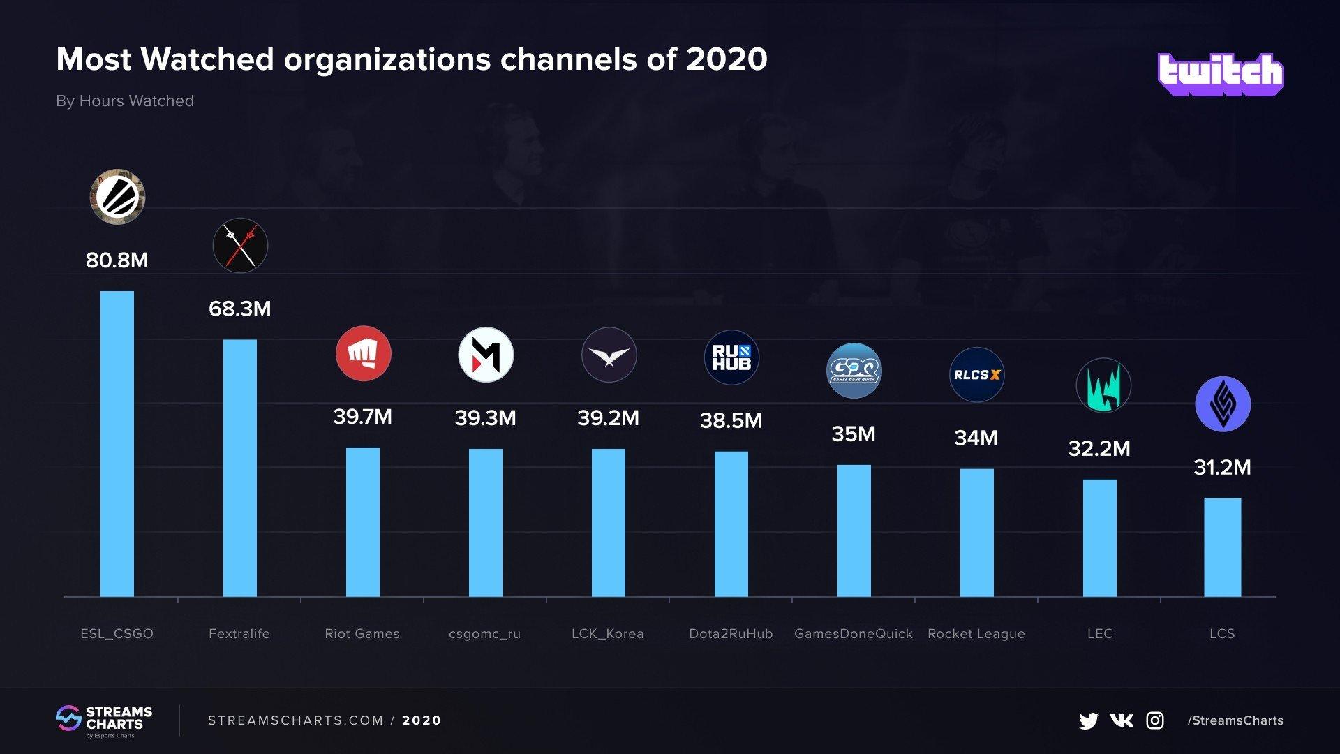 CSGOканал Maincast на Twitch занял 4 место по популярности