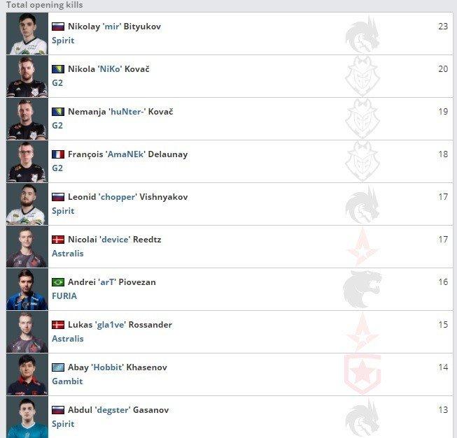 Игрок Team Spirit mir сделал больше всего первых фрагов