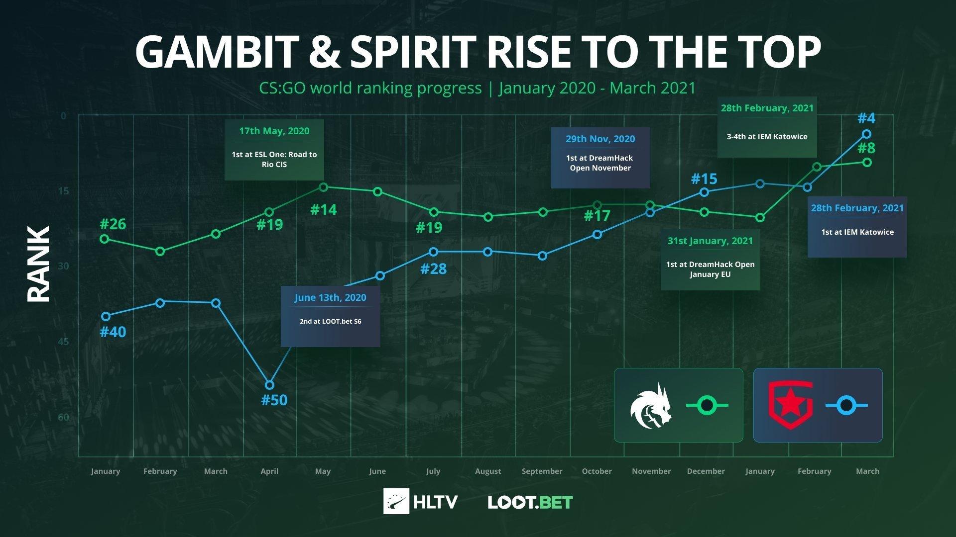 HLTV представила инфографику прогресса Gambit и Team Spirit