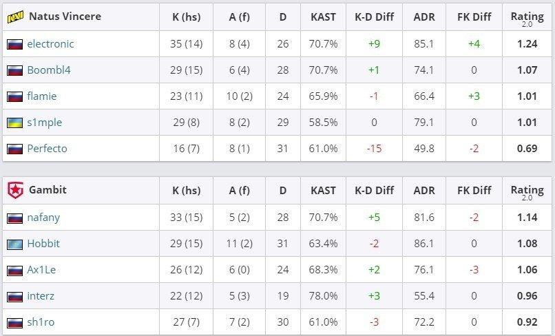 Gambit Esports победила Natus Vincere в СНГдерби на EPL S13 как это было