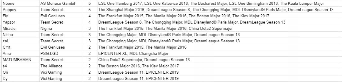 19 мэйджоров без побед 10 лет без турниров от Valve и другие забавные факты об участниках мэйджора