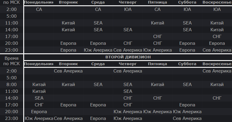 Dota Pro Circuit формат участники расписание и трансляция DPC 2021