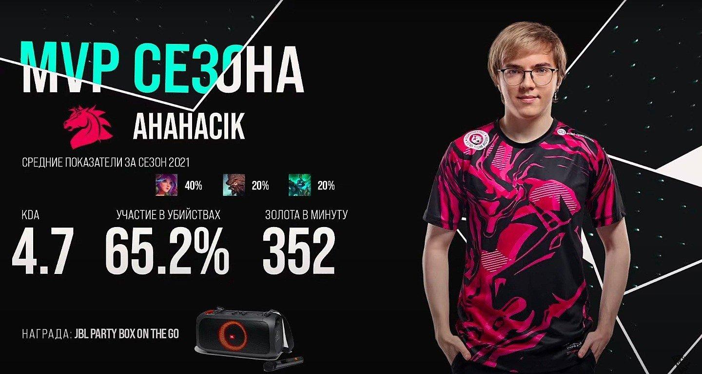 АHaHaCiK стал лучшим игроком прошедшего LCL 2021 Spring