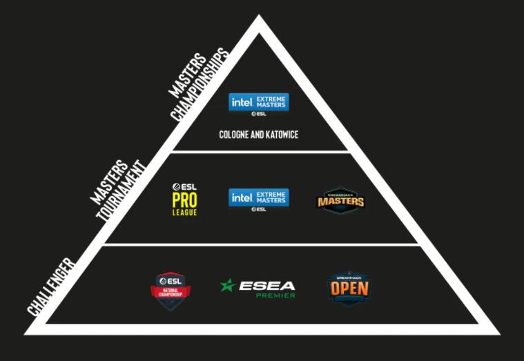 Крупнейшие турниры по CSGO от ESL будут проходить под брендом IEM