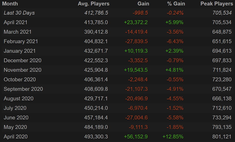 Dota 2 оживает в апреле средний онлайн поднялся на 23 тысячи человек