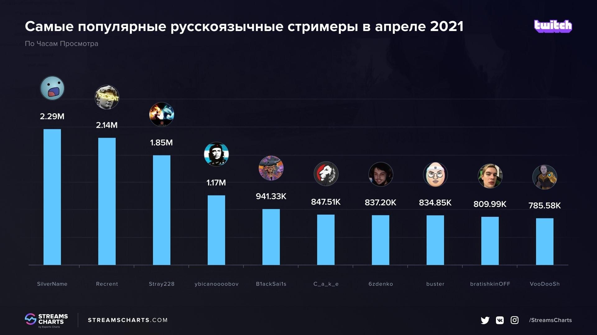 Silvername стал самым популярным русскоязычным стримером апреля