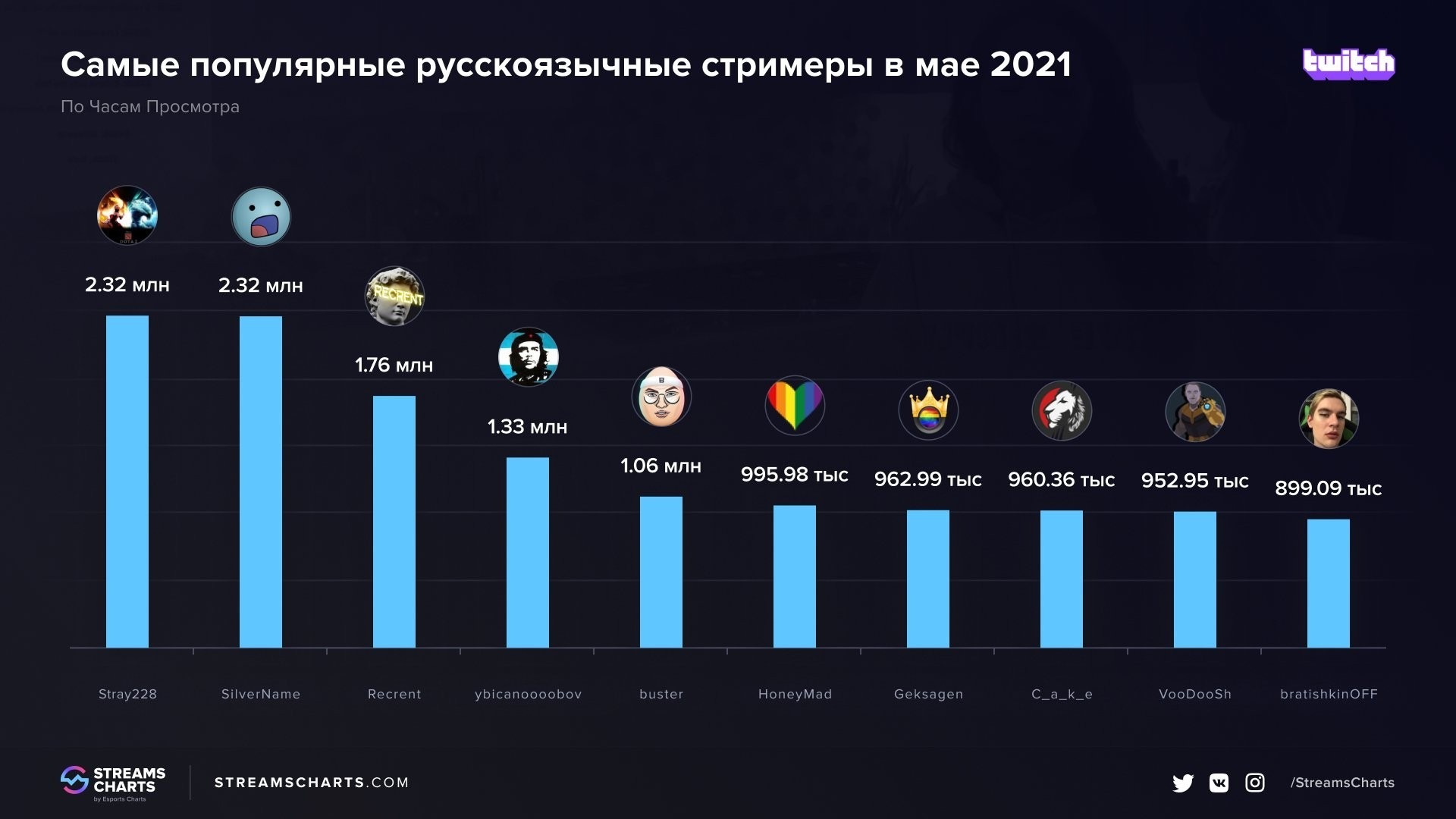 Stray228 стал самым популярным русскоязычным стримером мая на Twitch