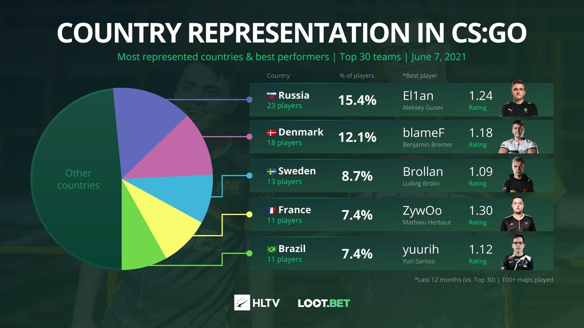 В топ30 команд мира по CSGO больше всего игроков из России