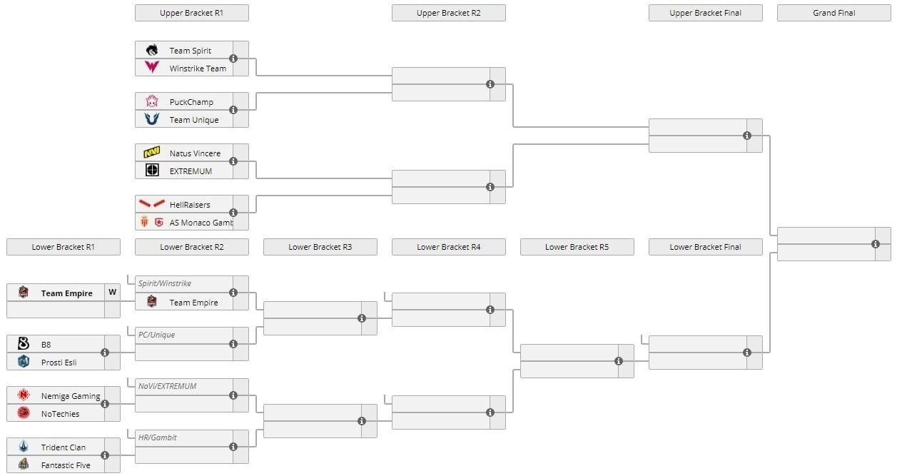 NAVI сразится с EXTREMUM в первом матче отборочных на The International 10