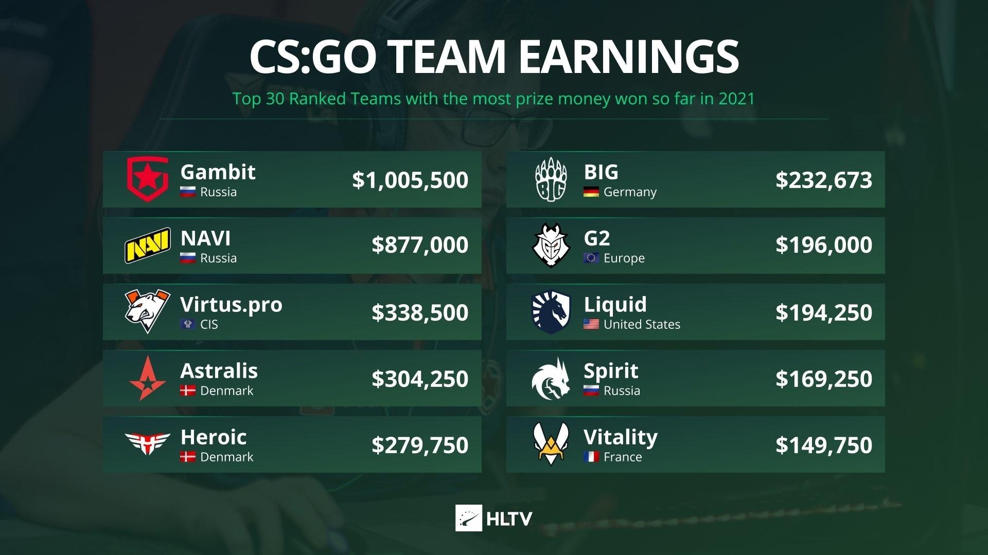 Gambit заработала более $1 млн в 2021 году на CS:GO, NAVI и VP находятся в топ-3