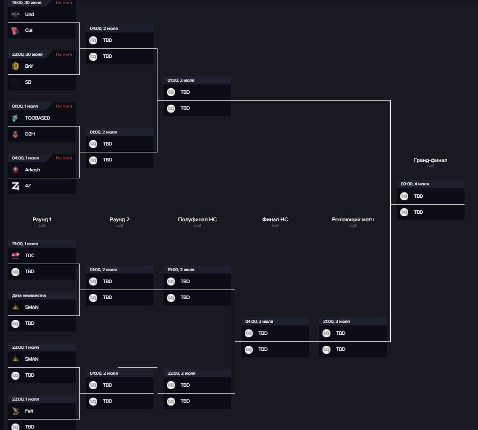 Какими будут квалификации на The International 2021 в Северной Америке