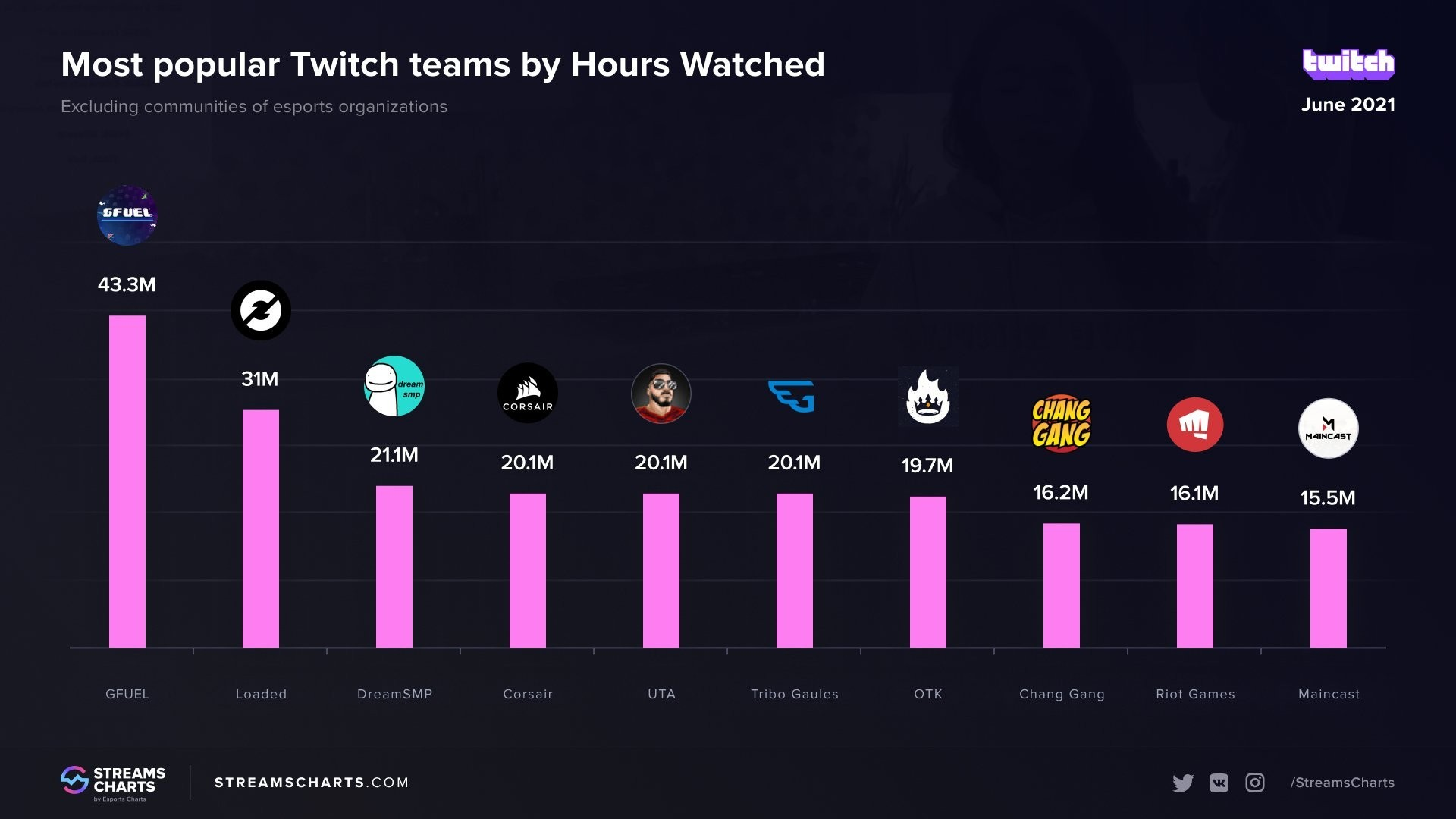 Студия Maincast вошла в топ10 популярных сообществ июня на Twitch