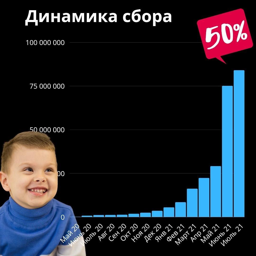 Моргенштерн и Глад Валакас собрали более 2 миллионов рублей на лечение ребенка