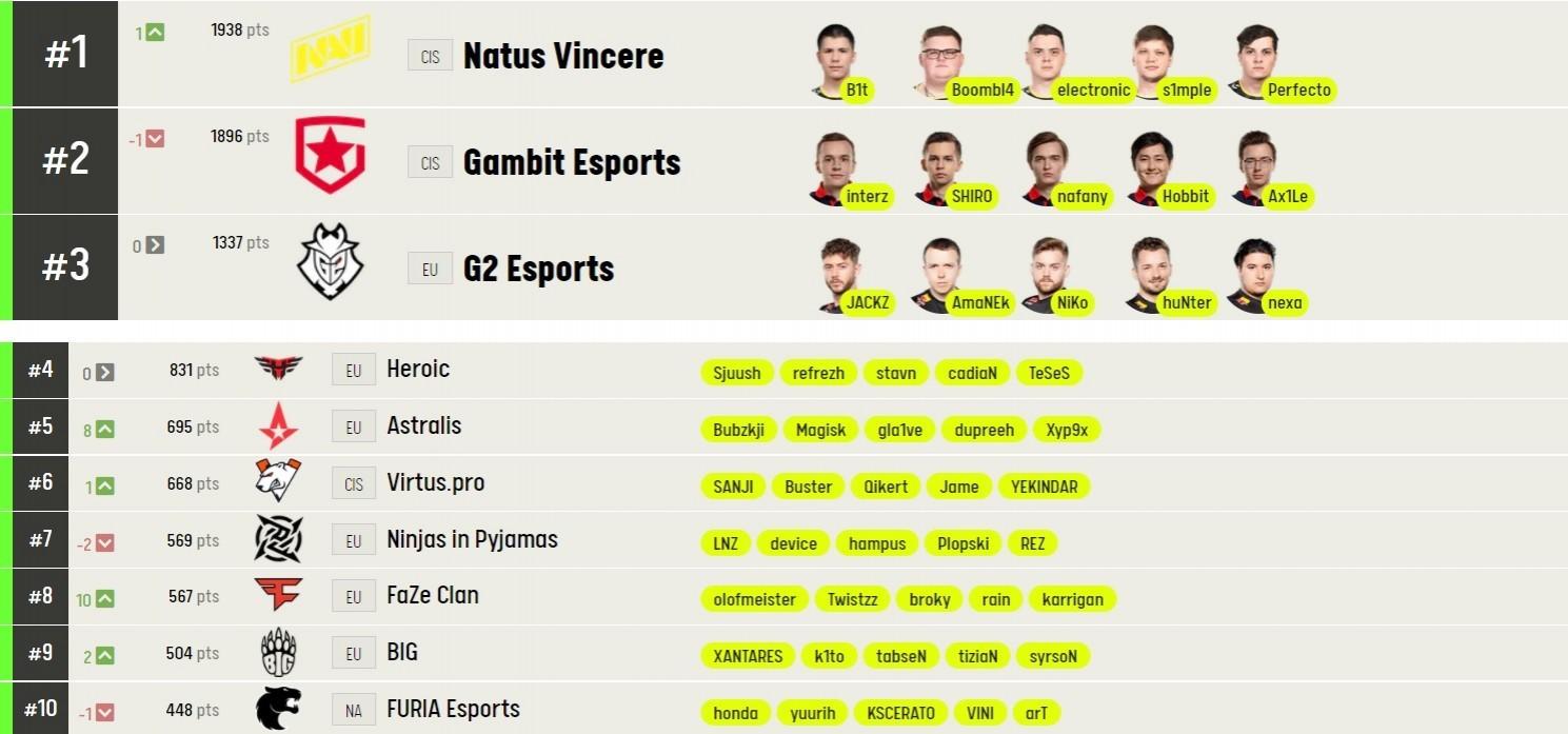 Natus Vincere по CS:GO теперь занимает первое место в рейтинге ESL
