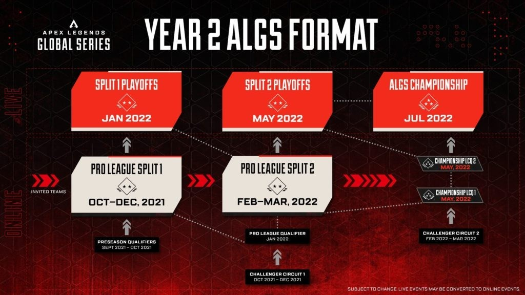 Разработчики Apex Legends анонсировали второй сезон AGLS в нем разыграют 5 миллионов долларов