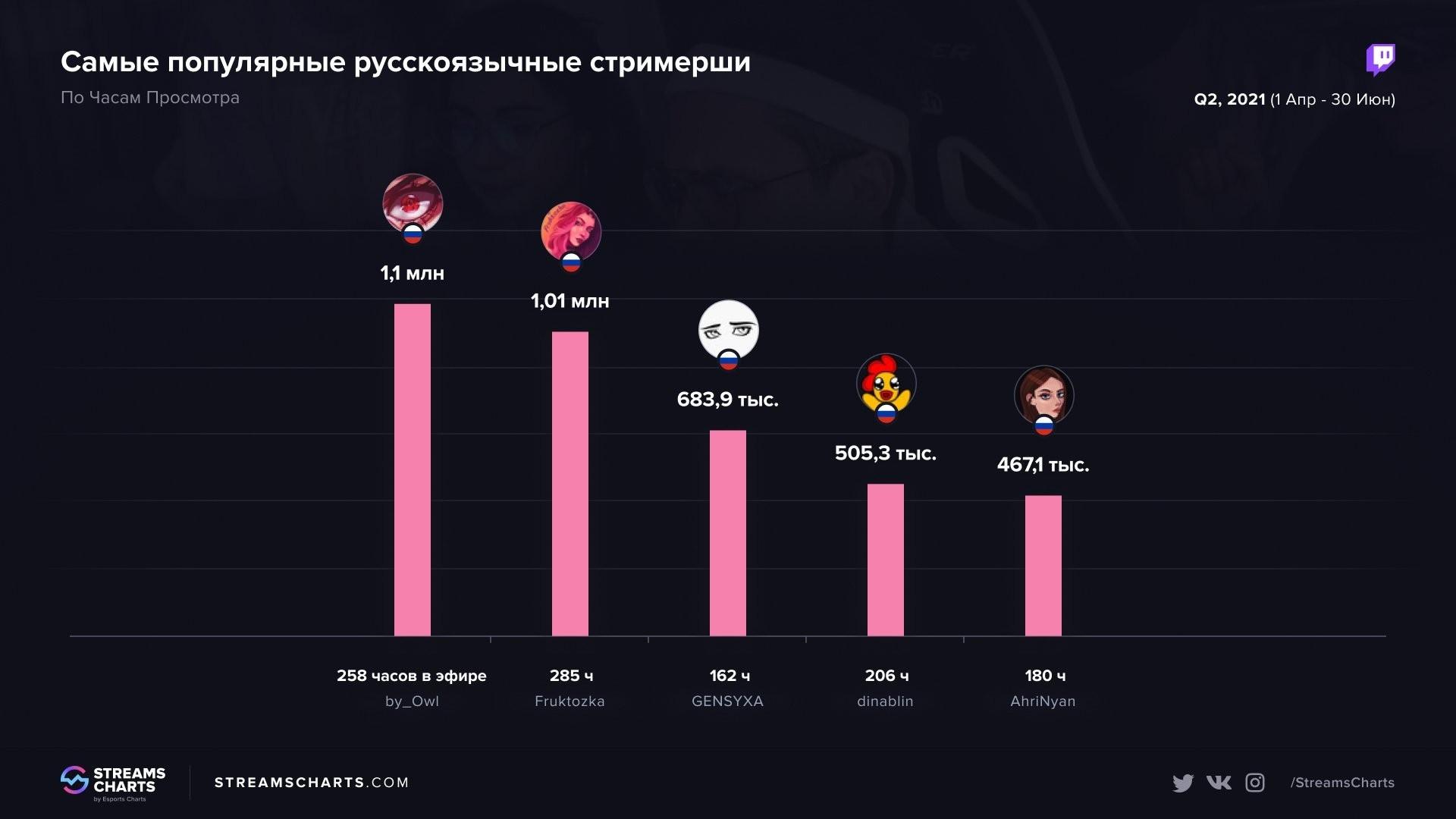 Самые популярные русскоговорящие стримерши на Twitch за второй квартал 2021 года