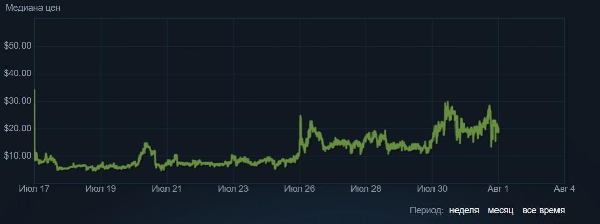 Как на халяву заработать деньги в Steam с помощью Dota 2, даже если ты не играешь