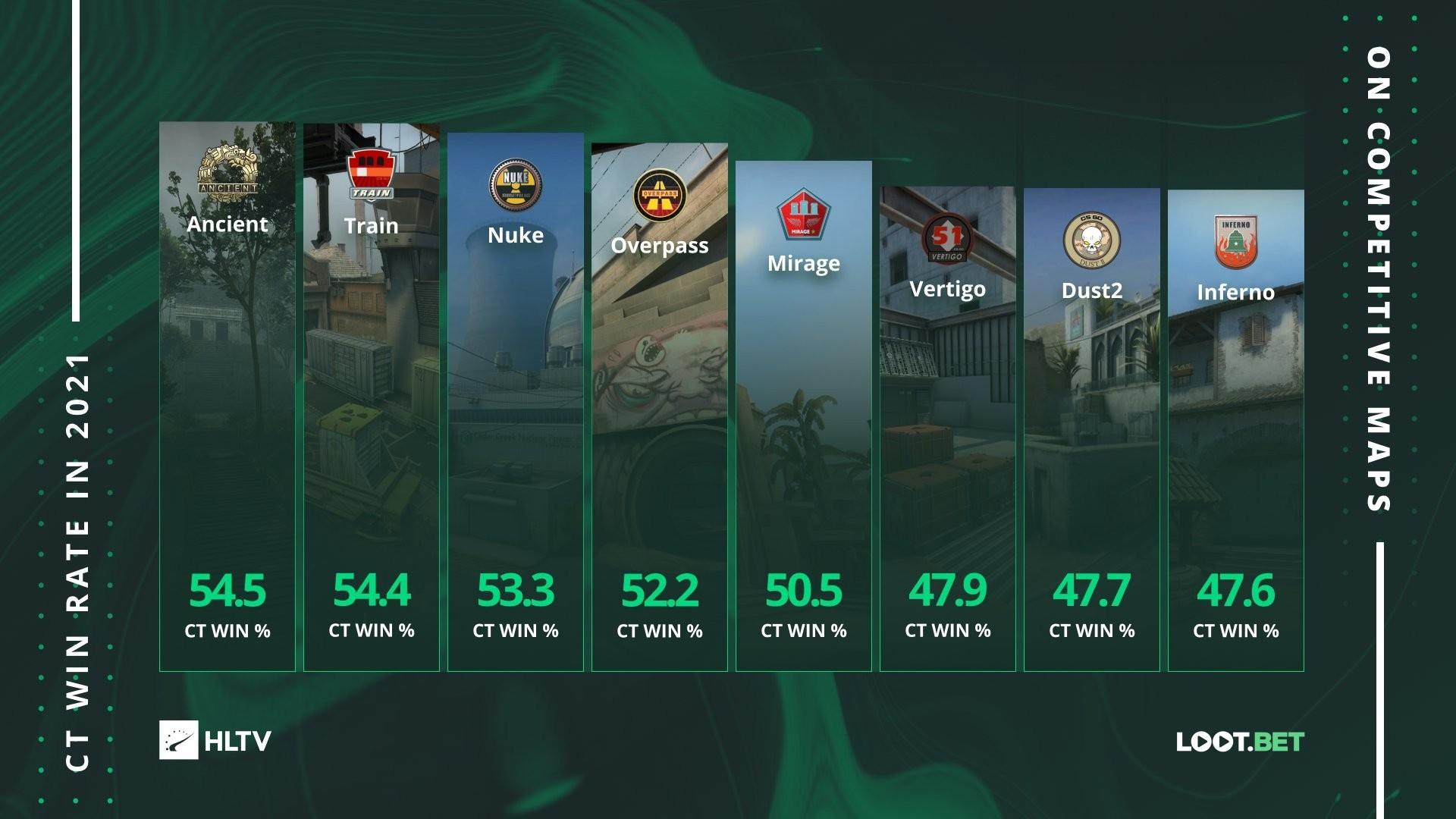 Ancient в CS:GO лучшая карта за защиту — на Inferno желательно начинать за атаку