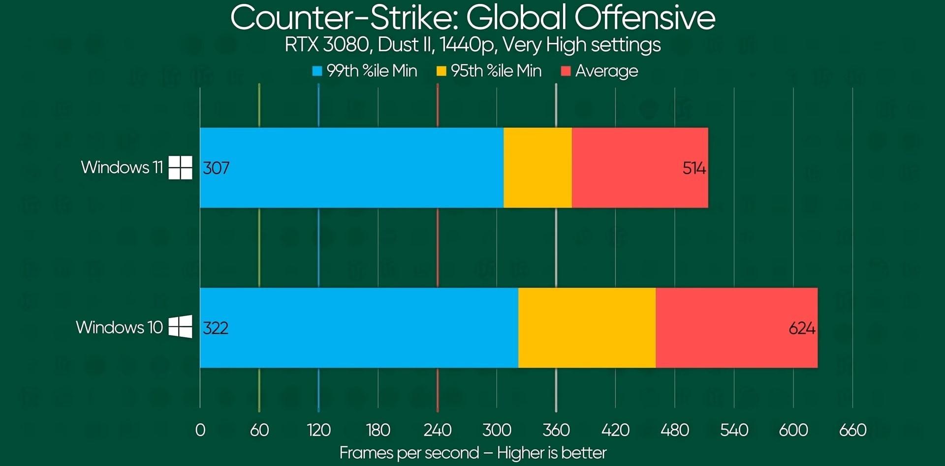 Остаемся на десятке игроки в CSGO столкнулись с резким падением FPS на Windows 11