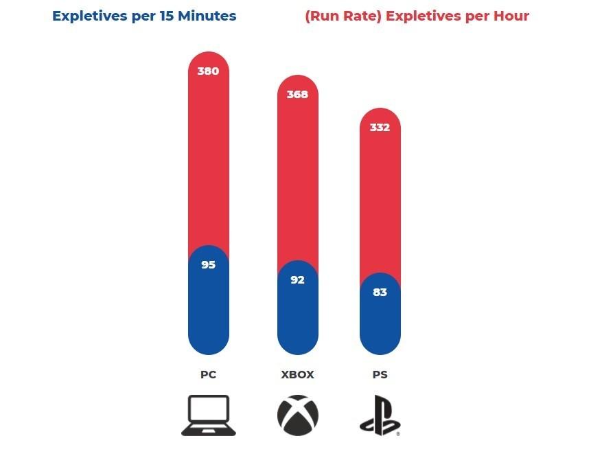 Dota 2 не самая токсичная игра согласно исследованию лидируют Siege и FIFA