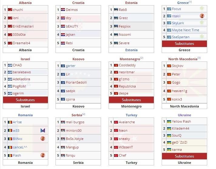 Украина вылетела с чемпионата мира по Dota 2