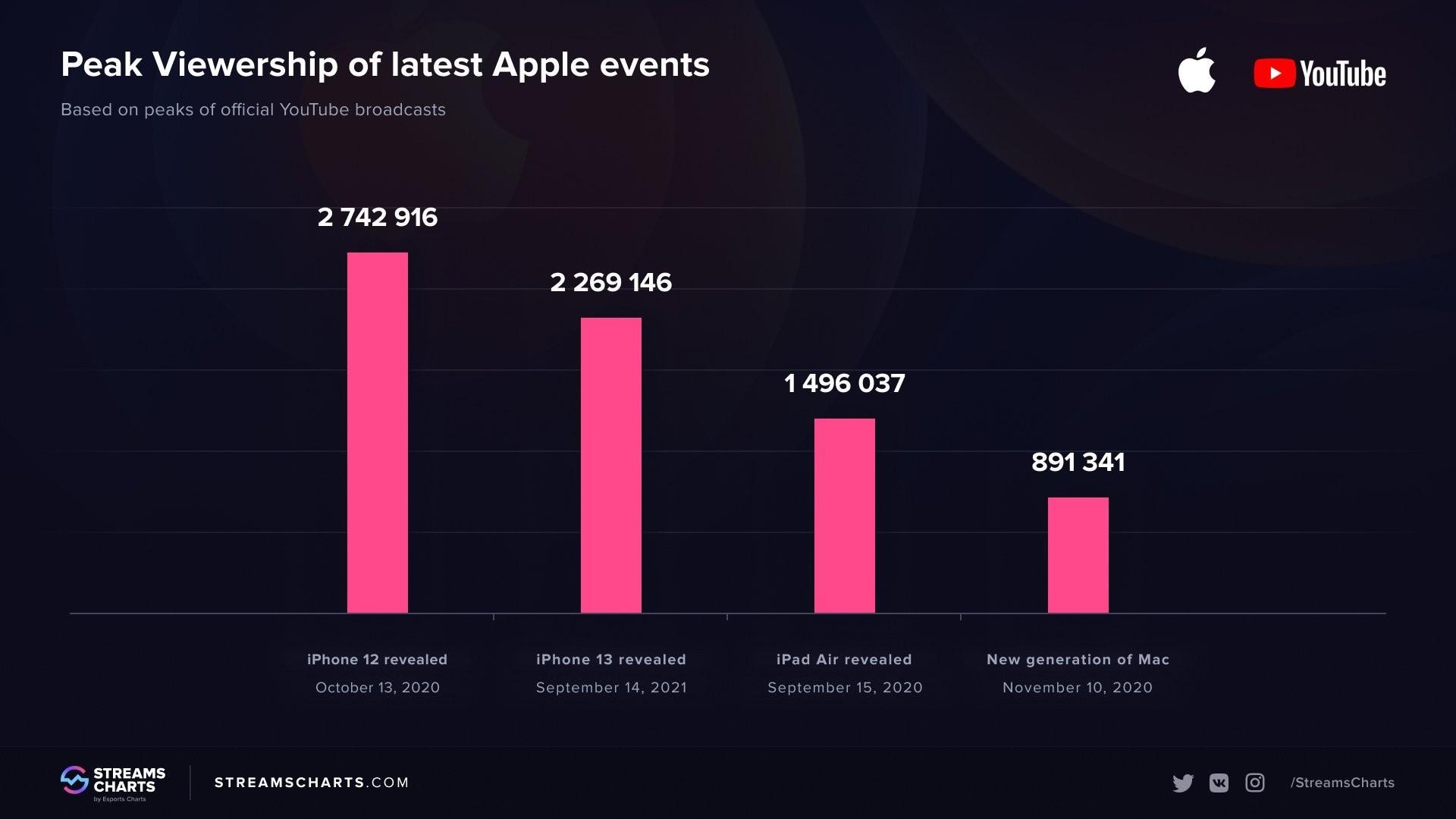 iPhone 12 ждали больше презентация iPhone 13 собрала на 500 тысяч зрителей меньше