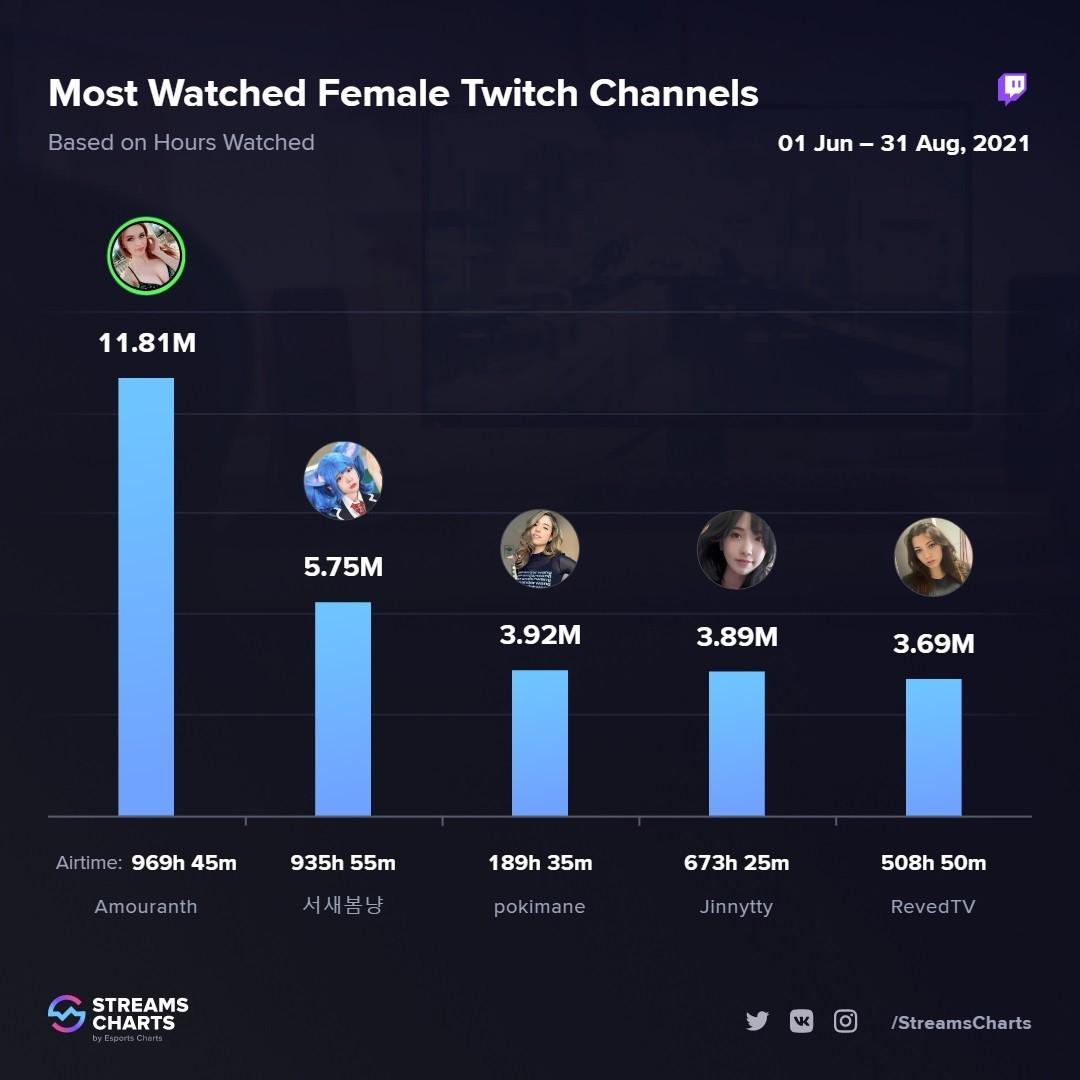Amouranth признана самой популярной стримершей лета на Twitch