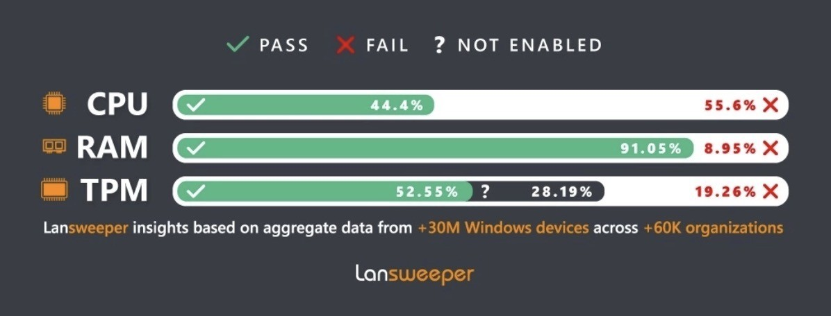 Более половины ПК в мире не соответствуют требованиям Windows 11