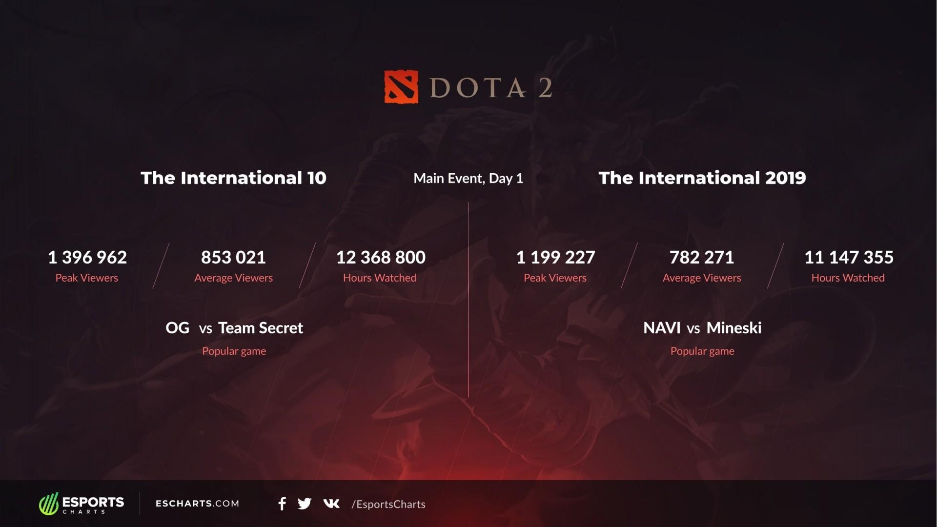 Матч OG vs Secret поставил рекорд первого дня плейофф за всю историю The International