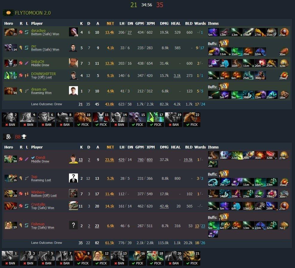 Команда Dendi выиграла первый матч за два месяца B8 Esports имела серию поражений из 18 матчей
