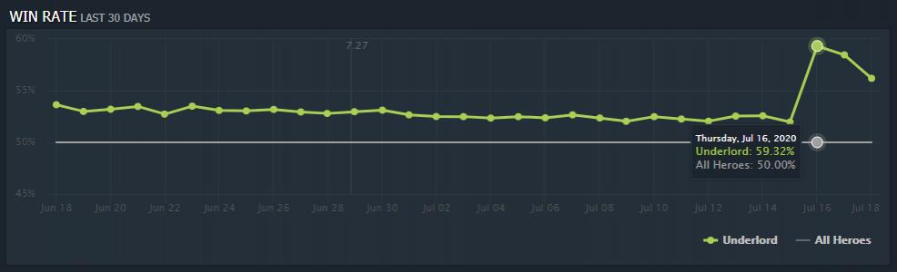 Lost После патча Dota 2 стала медленнее