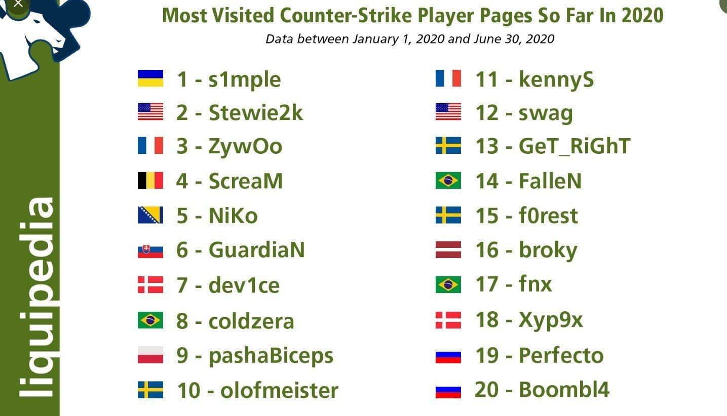 S1mple и Dendi самые популярные игроки в СНГ Кто ещё из наших вошёл в топы Liquipedia