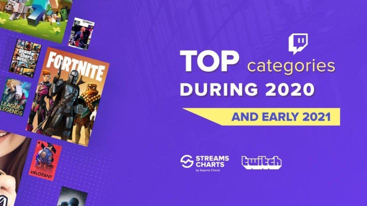 Streams Charts показал как менялись топкатегории Twitch