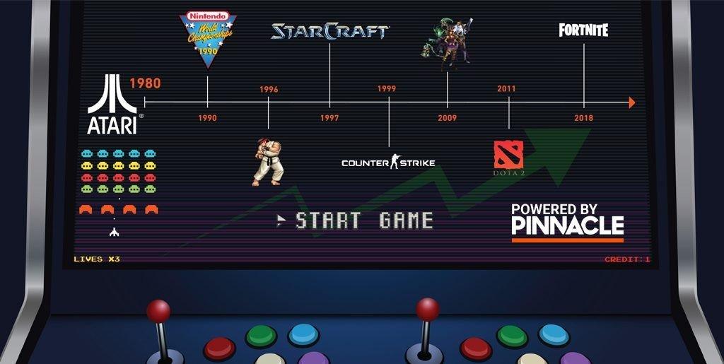 Краткая история киберспорта как все было